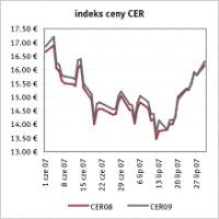 Indeks ceny CER, Żródło: Reuters data: 01.08.2007