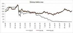 Dzienny indeks ceny, Źródło: EEX, ECX, Point Carbon, data: 01.08.2007