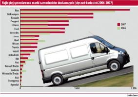 Najlepiej sprzedawane marki samochodów dostawczych