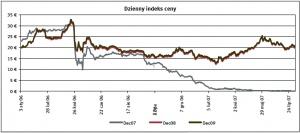 Dzienny indeks ceny Źródło: EEX, ECX, Point Carbon ostatnia aktualizacja: 08.08.2007