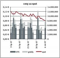 Ceny za spot Źródło: EEX, Point Carbon ostatnia aktualizacja: 08.08.2007