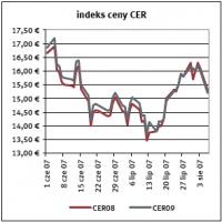 Indeks ceny CER Źródło: Reuters ostatnia aktualizacja: 08.08.2007
