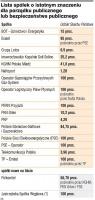 Lista strategicznych spółek Skarbu Państwa.  Źródło: Gazeta Prawna
