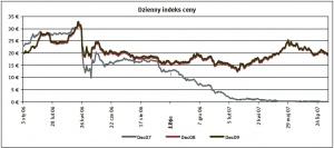 Dzienny indeks ceny Zrodlo: ECX ostatnia aktualizacja: 14.08.2007