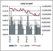 Ceny za spot Zrodlo: EEX, Point Carbon ostatnia aktualizacja: 14.08.2007