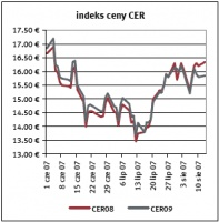 Indeks ceny CER Zrodlo: Reuters ostatnia aktualizacja: 14.08.2007