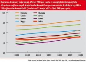 Wzrost PKB per capita (z uwzględnieniem parytetu siły nabywczej) w nowych krajach członkowskich UE