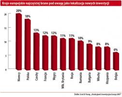 Kraje europejskie najczęściej brane pod uwagę jako lokalizacja nowych inwestycji