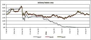 Dzienny indeks ceny Zrodlo: ECX ostatnia aktualizacja: 21.08.2007