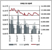 Ceny za spot Zrodlo: EEX, Point Carbon ostatnia aktualizacja: 21.08.2007
