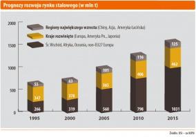 Prognozy rozwoju rynku stalowego (w mln t)