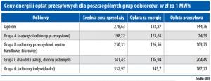 Ceny energii i opłat przesyłowych dla poszczególnych grup odbiorców