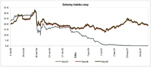 Dzienni indeks ceny Źrodlo: ECX   ostatnia aktualizacja: 28.08.2007
