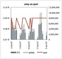 Zrodlo: EEX, Point Carbon ostatnia aktualizacja: 04.09.2007