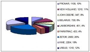 Polski rynek ciągników rolniczych AD 2006