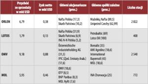 Największe koncerny naftowe Europy Środkowo-Wschodniej