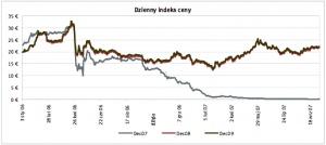 Dzienny indeks ceny Źrodlo: ECX ostatnia aktualizacja: 09.10.2007