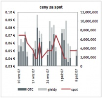 Ceny za spot Źrodlo: EEX, Point Carbon ostatnia aktualizacja: 09.10.2007