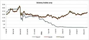 Dzienny indeks ceny Zrodlo: ECX ostatnia aktualizacja: 16.10.2007