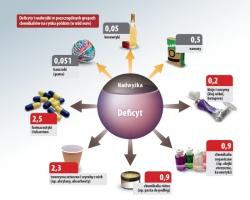 Deficyty i nadwyżki w poszczególnych grupach chemikaliów na rynku polskim (w mld euro)