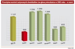 Przeciętna wartość zużywanych chemikaliów (na głowę mieszkańca w 2005 roku - w euro)