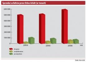 Sprzedaż asflatów przez Orlen Asfalt (w tonach)