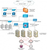 Architektura Data Center