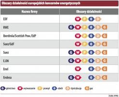 Obszary działalności europejskich koncernów energetycznych