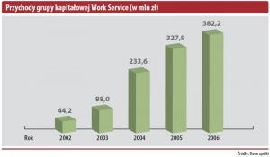 Przychody grupy kapitałowej Work Service (w mln zł)