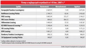Firmy o najlepszych wynikach w I-III kw. 2007 r.