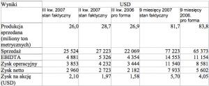 Wartości w milionach USD, z wyłączeniem danych dotyczących produkcji sprzedanej oraz zysku na akcję