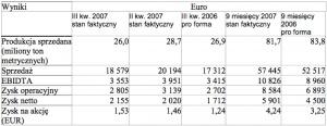 Wartości w milionach euro, z wyłączeniem danych dotyczących produkcji sprzedanej oraz zysku na akcję