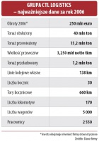 Najważniejsze dane za rok 2006 Grupy CTL Logistics