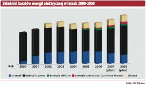 Składniki kosztów energii elektrycznej w latach 2000-2008