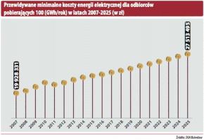 Przewidywane minimalne koszty energii elektrycznej dla odbiorców podbierających 100(GWh/rok) w latach 2007-2025 (w zł)