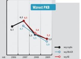 Dane i prognozy PKB