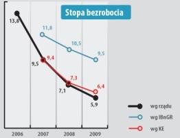 Dane i prognozy bezrobocia