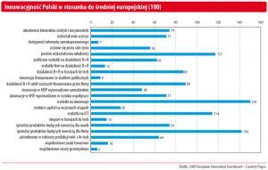 Innowacynność Polski  w stosunku do średniej europejskiej (100)