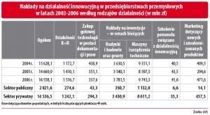 Nakłady na działalność innowacyjną w przedsiębiorstwach przemysłowych w latach 2003-2006 według rodzajów działalności (w mln zł)
