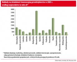 Nakłady na działalność innowacyjna przedsiębiorstw w 2005 r. według województw (w mln zł)