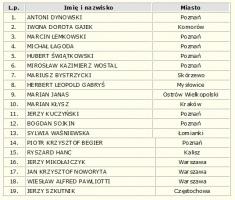 Lista kandydatów do rady nadzorczej spółki ENEA z siedzibą w Poznaniu (źr. MSP)