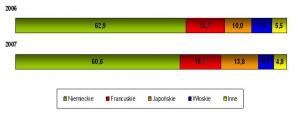 Udział marek z poszczególnych krajów w całkowitej ilości samochodów wystawionych do sprzedaży w polskich komisach./ źródło: MotoFocus.pl