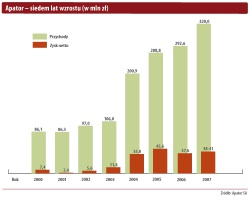 Apator - siedem lat wzrostu (w mln zł)