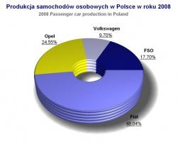 Produkcja aut osobowych w Polsce w roku 2008 / źródło: IBRM Samar