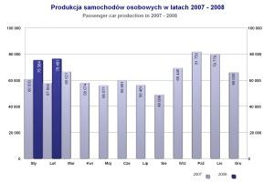 Produkcja aut osobowych w latach 2007-2008 / źródło: IBRM Samar