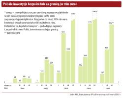 Polskie inwestycje bezpośrednie za granicą (w mln euro)
