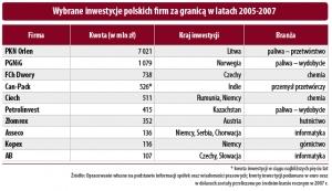Wybrane inwestycje polskich firm za granicą w latach 2005-2007