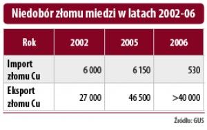 Niedobór złomu miedzi w latach 2002-06