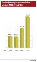 Produkcja energii z wiatru w Polsce w latach 2004-07