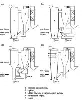 Schematy kotłów z cyrkulacyjną warstwą fluidalną: a)kocioł typu Ahlstrom, b)kocioł typu Lurgi, c)kocioł z binarną warstwą fluidalną, d)kocioł z paleniskiem Circofluid.